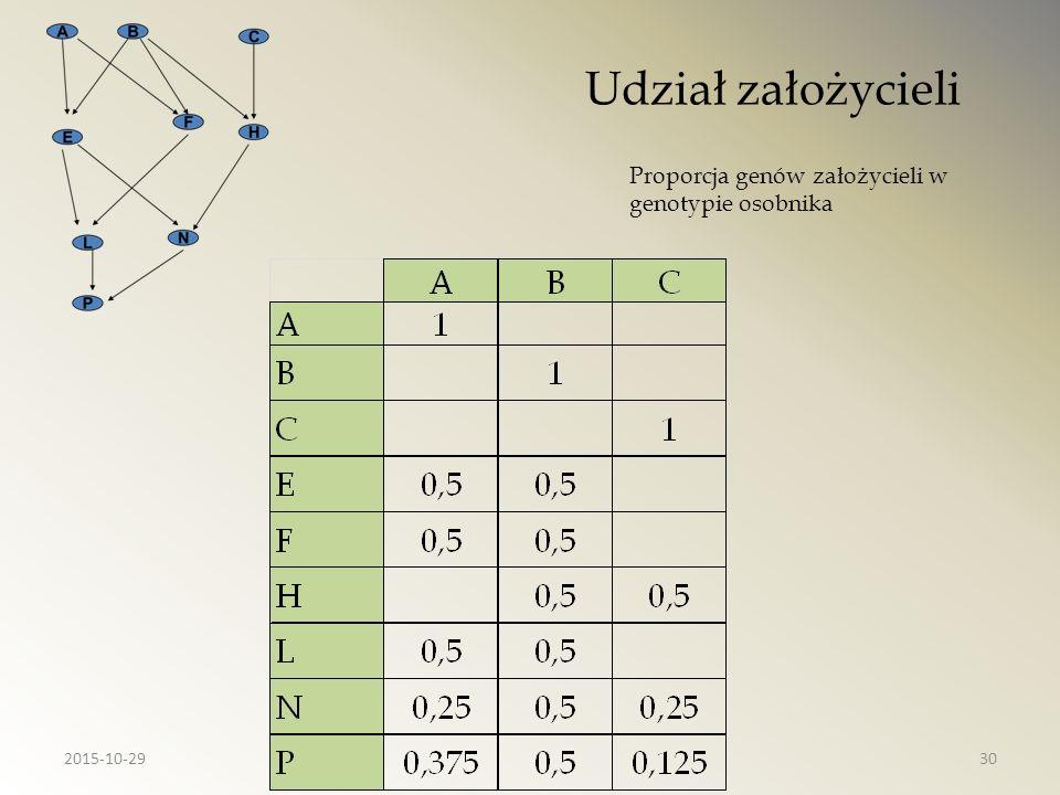 Udział założycieli Proporcja genów założycieli w genotypie osobnika