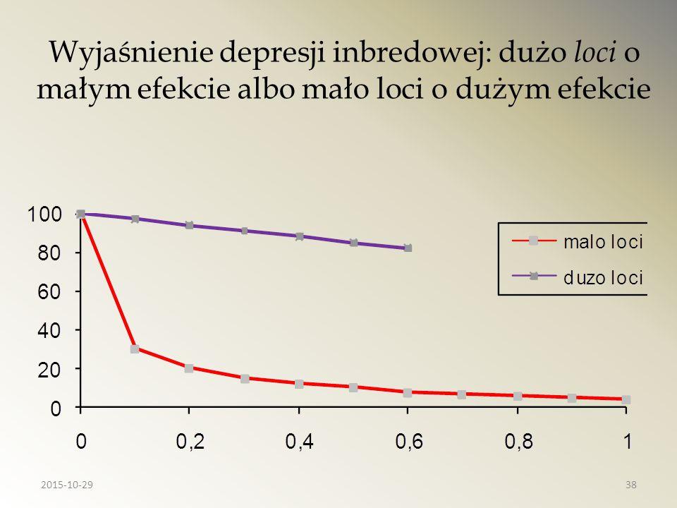 Wyjaśnienie depresji inbredowej: dużo loci o małym efekcie albo mało loci o dużym efekcie