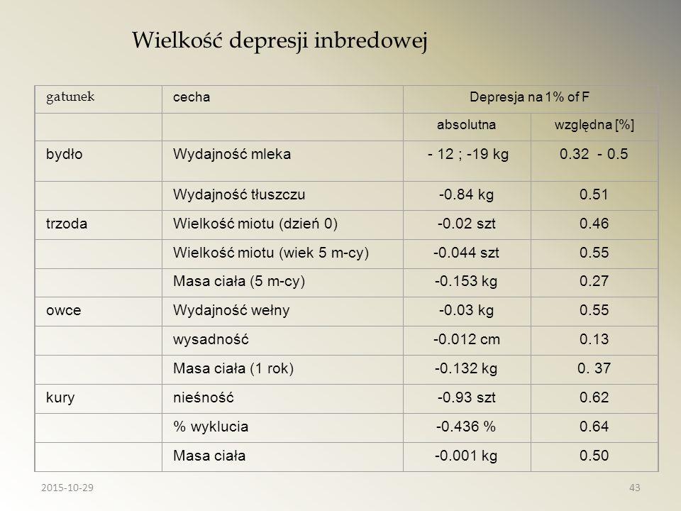 Wielkość depresji inbredowej