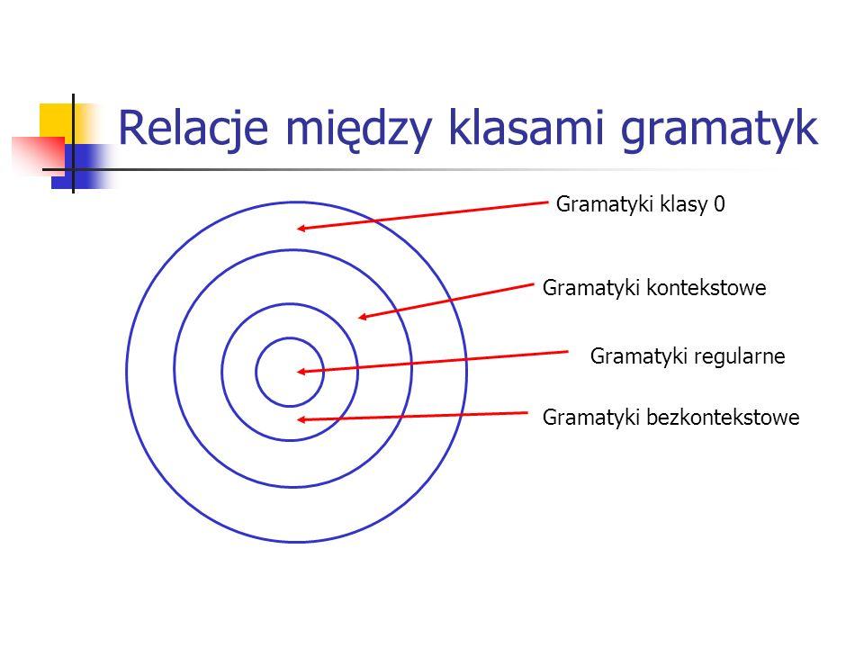 Relacje między klasami gramatyk