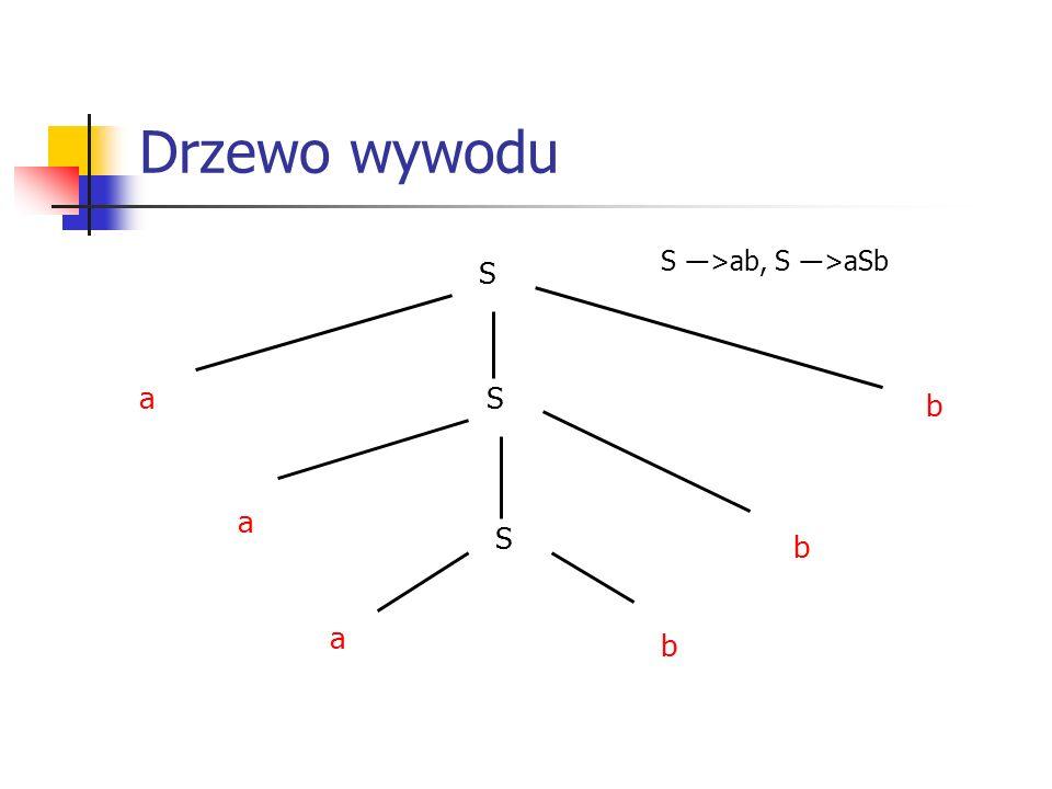 Drzewo wywodu S ―>ab, S ―>aSb S a S b a S b a b