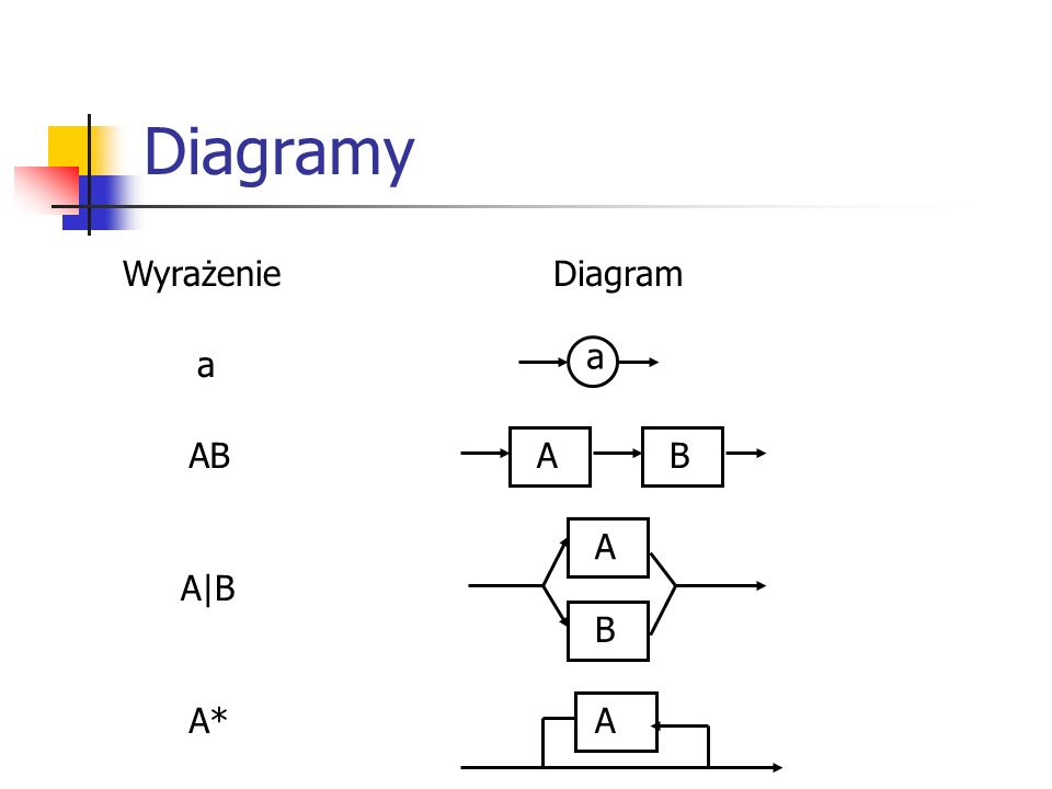 Diagramy Wyrażenie Diagram a a AB A B A A|B B A* A