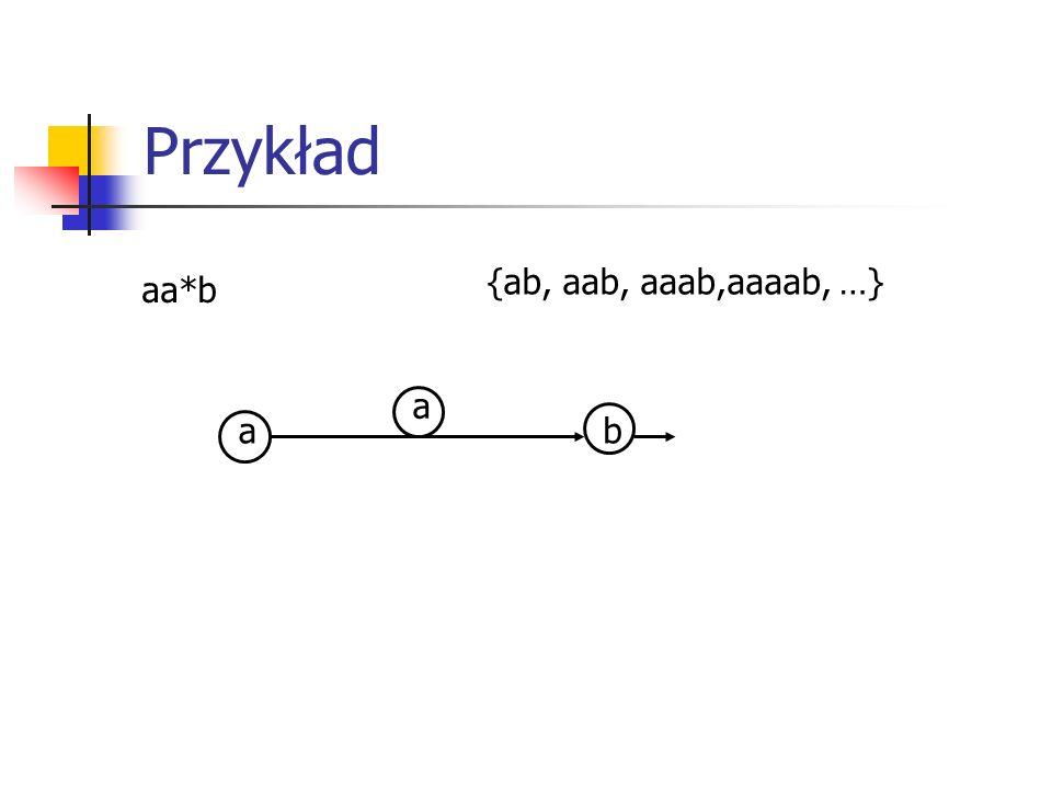 Przykład {ab, aab, aaab,aaaab, …} aa*b a a b