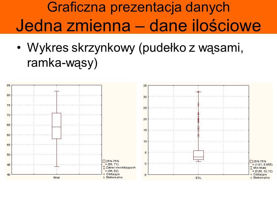 Graficzna prezentacja danych Jedna zmienna – dane ilościowe