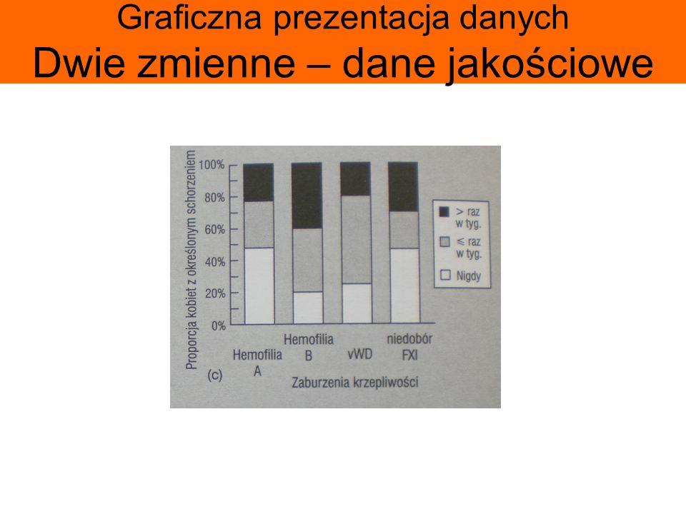 Graficzna prezentacja danych Dwie zmienne – dane jakościowe