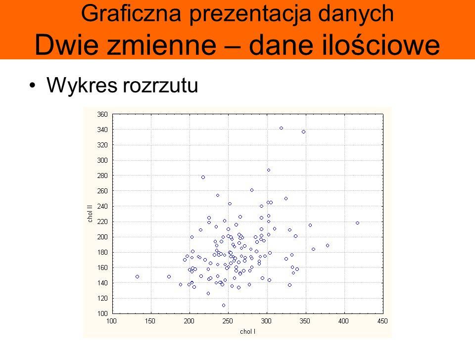 Graficzna prezentacja danych Dwie zmienne – dane ilościowe