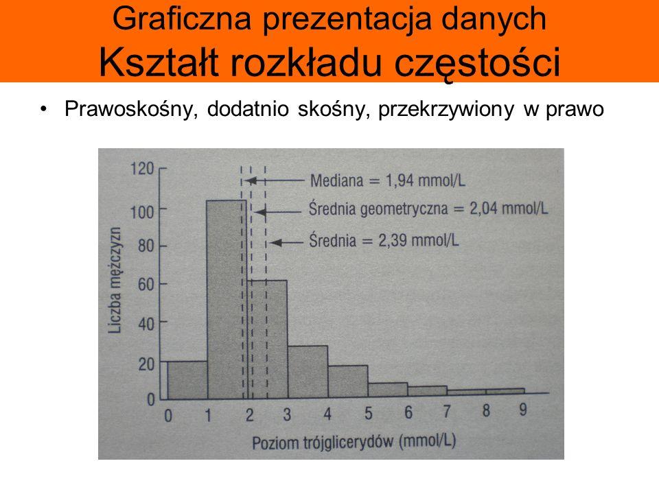 Graficzna prezentacja danych Kształt rozkładu częstości