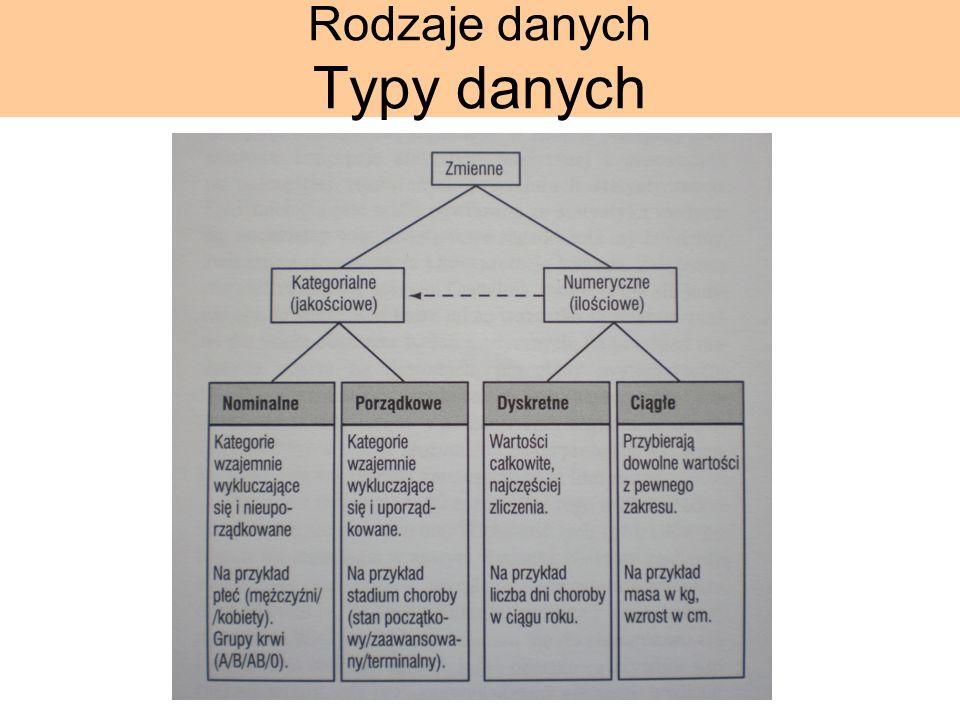 Rodzaje danych Typy danych