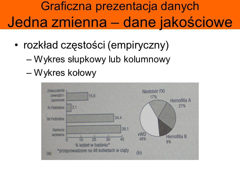 Graficzna prezentacja danych Jedna zmienna – dane jakościowe