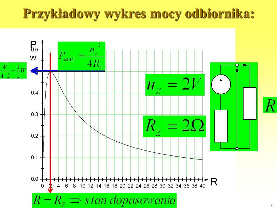 Przykładowy wykres mocy odbiornika: