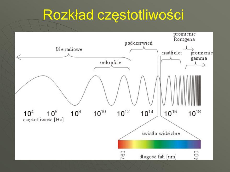 Rozkład częstotliwości