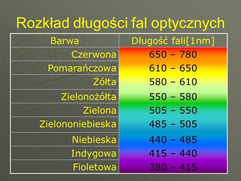 Rozkład długości fal optycznych
