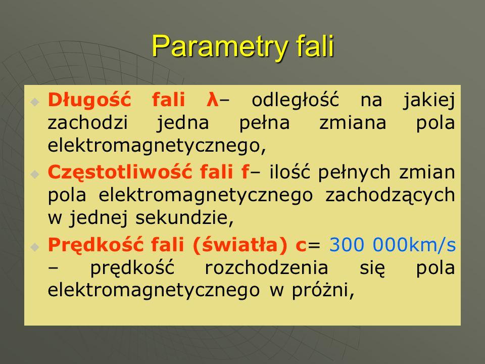 Parametry fali Długość fali λ– odległość na jakiej zachodzi jedna pełna zmiana pola elektromagnetycznego,