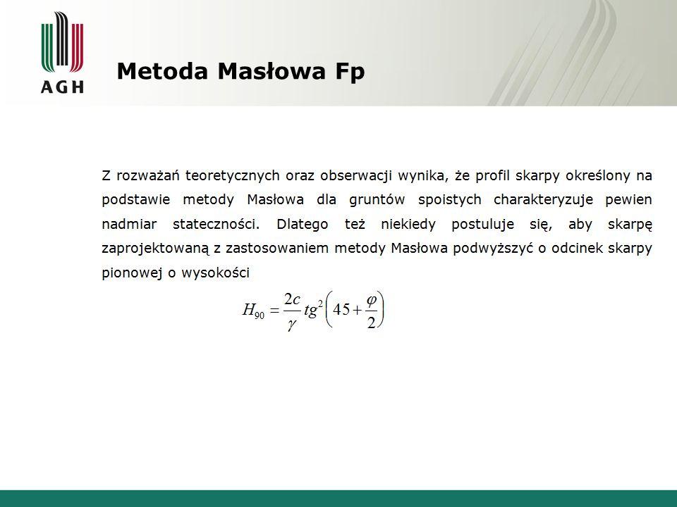 Metoda Masłowa Fp