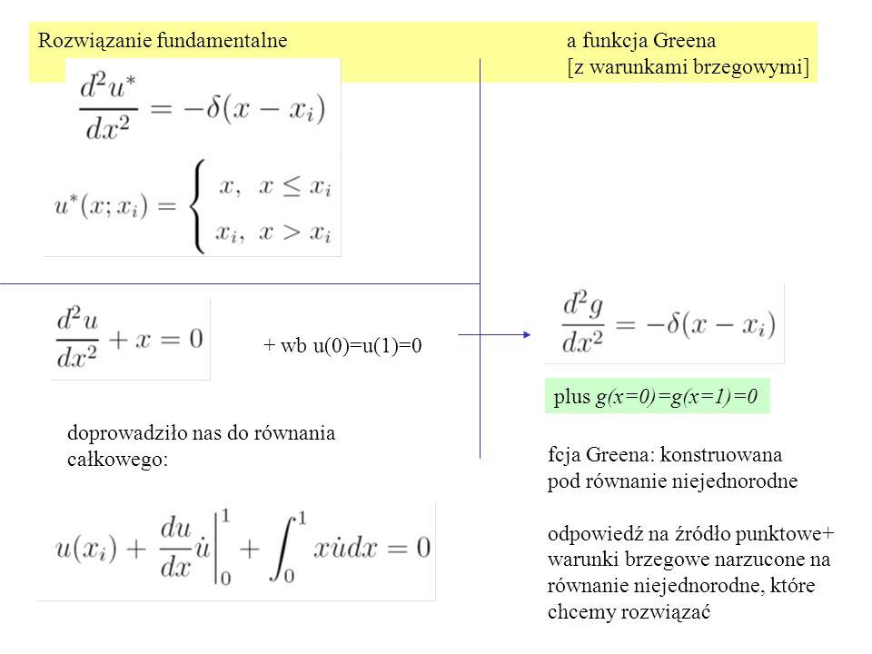 Rozwiązanie fundamentalne a funkcja Greena