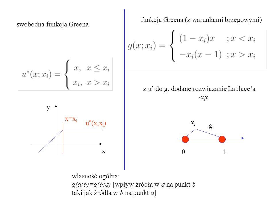 funkcja Greena (z warunkami brzegowymi)