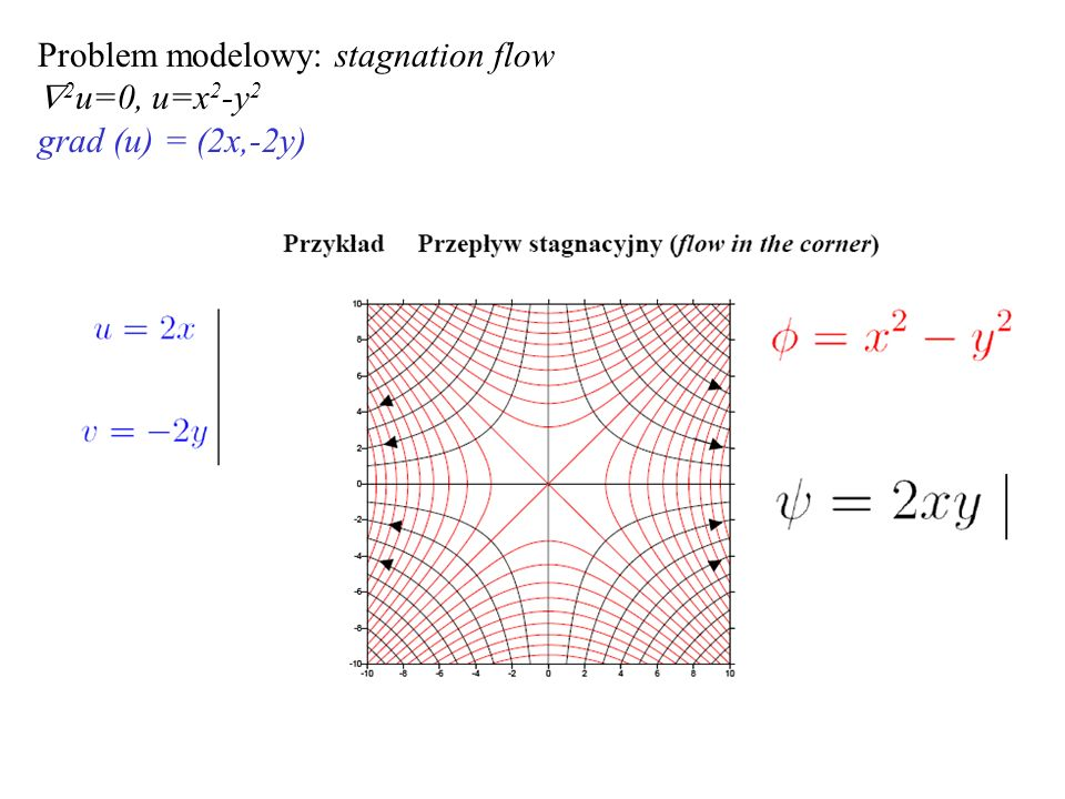 Problem modelowy: stagnation flow