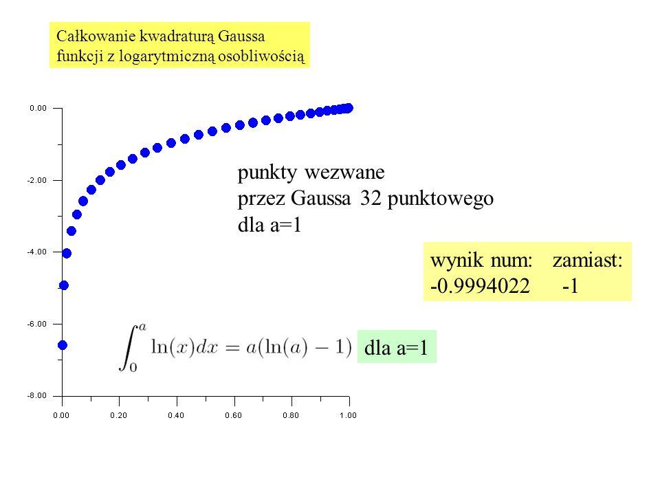 przez Gaussa 32 punktowego dla a=1