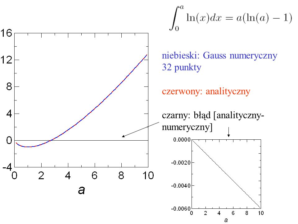 niebieski: Gauss numeryczny 32 punkty