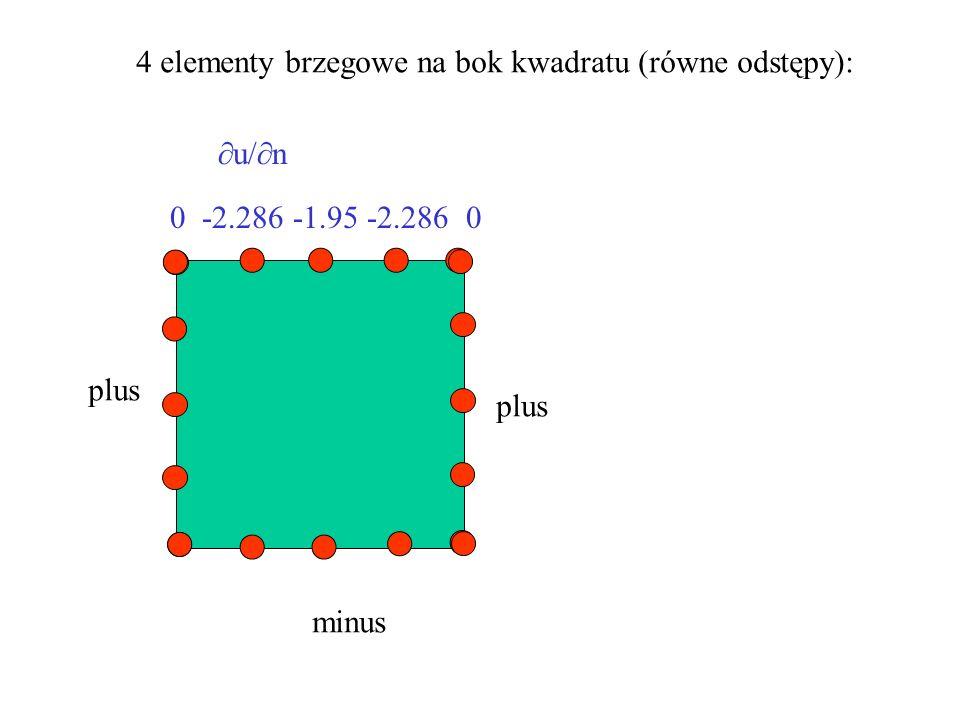 4 elementy brzegowe na bok kwadratu (równe odstępy):