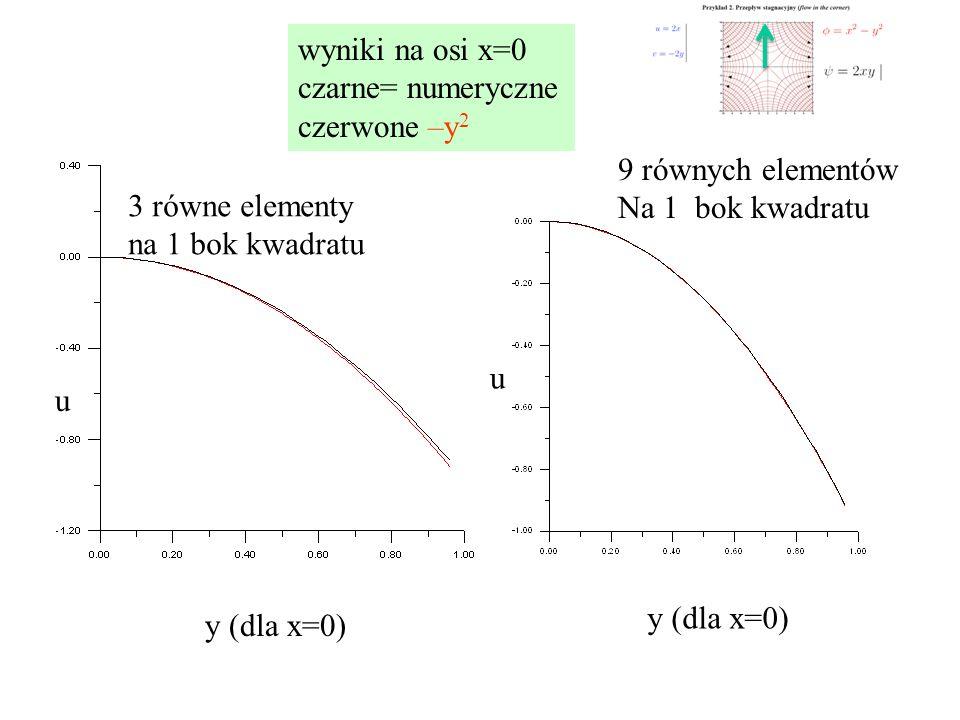 wyniki na osi x=0 czarne= numeryczne. czerwone –y2. 9 równych elementów. Na 1 bok kwadratu. 3 równe elementy na 1 bok kwadratu.