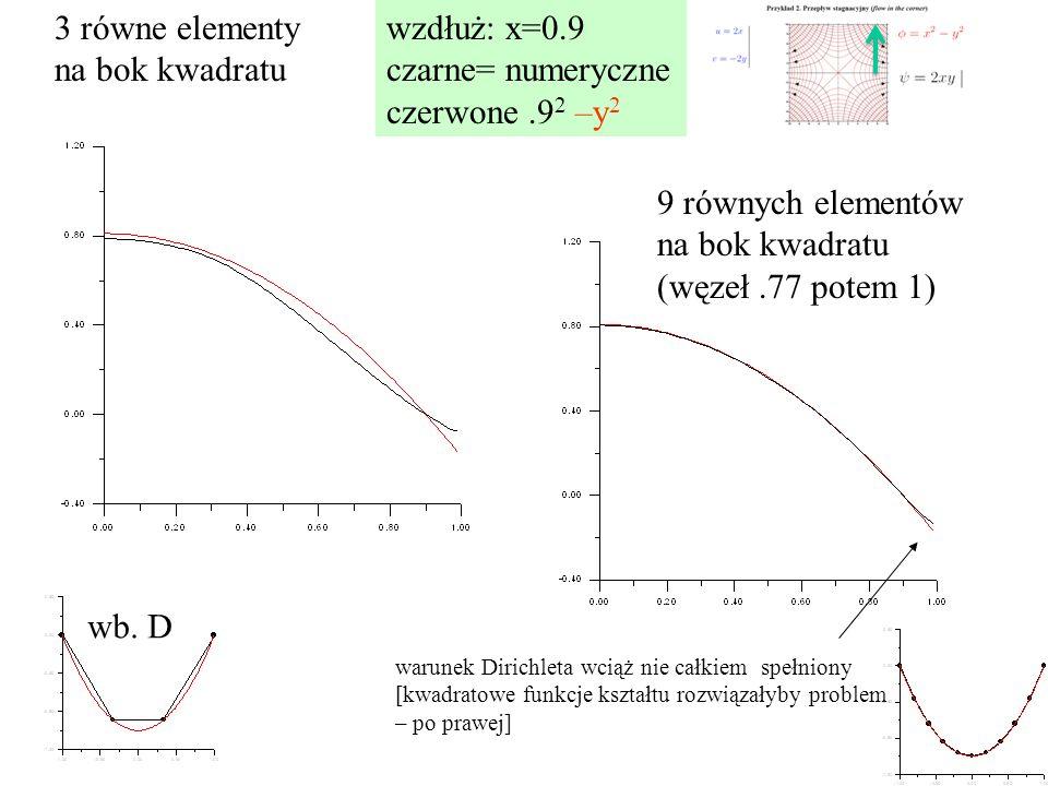 3 równe elementy na bok kwadratu wzdłuż: x=0.9 czarne= numeryczne