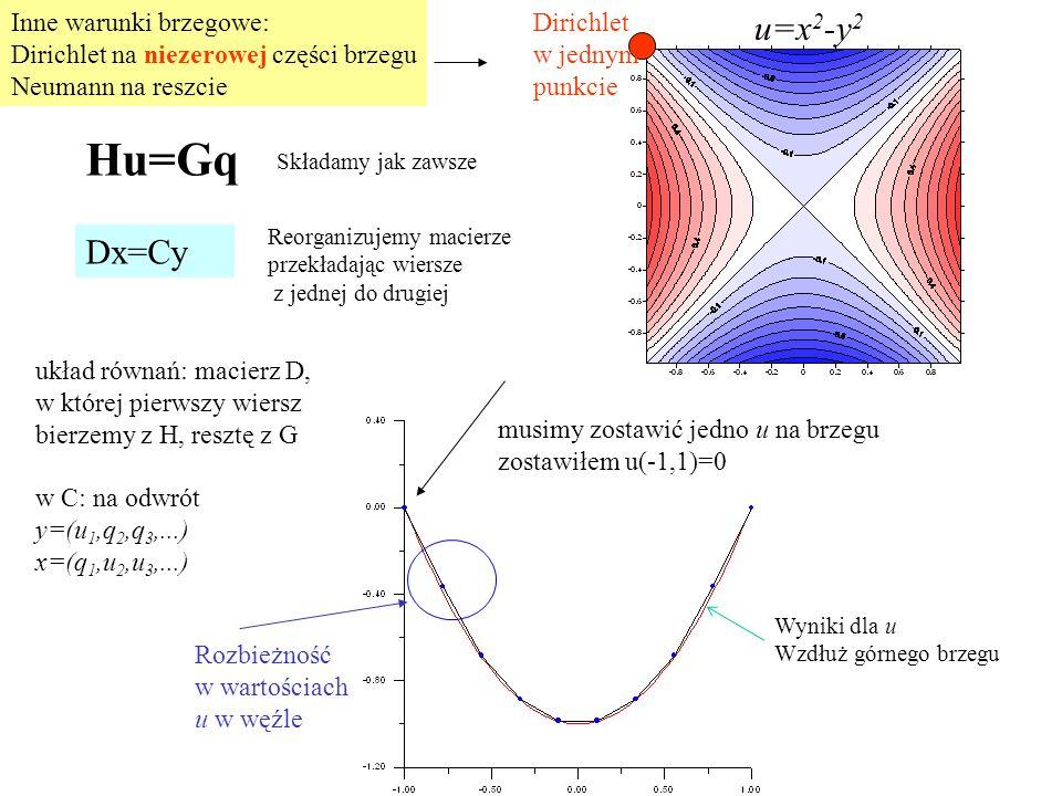 Hu=Gq u=x2-y2 Dx=Cy Inne warunki brzegowe: