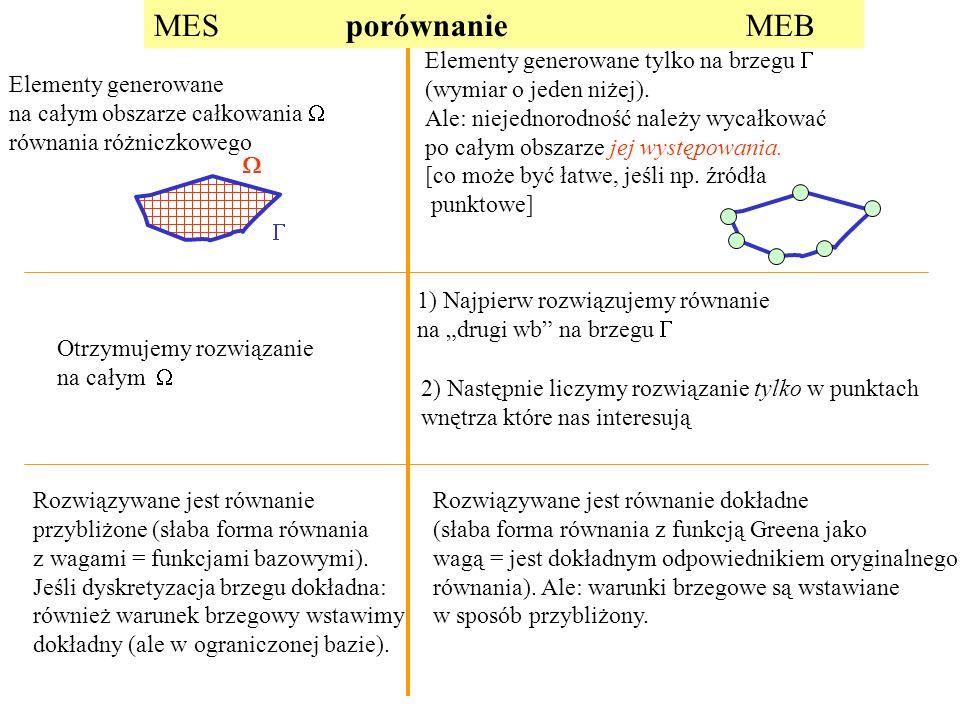 MES porównanie MEB Elementy generowane tylko na brzegu G