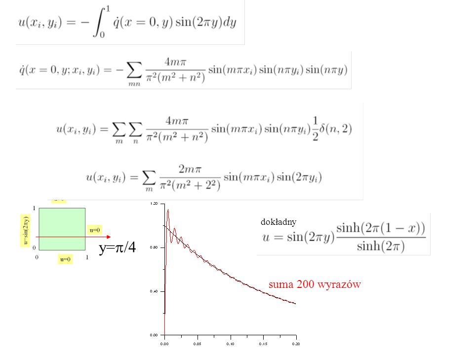 dokładny y=p/4 suma 200 wyrazów