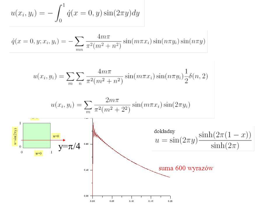 dokładny y=p/4 suma 600 wyrazów