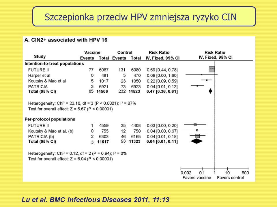 Szczepionka przeciw HPV zmniejsza ryzyko CIN