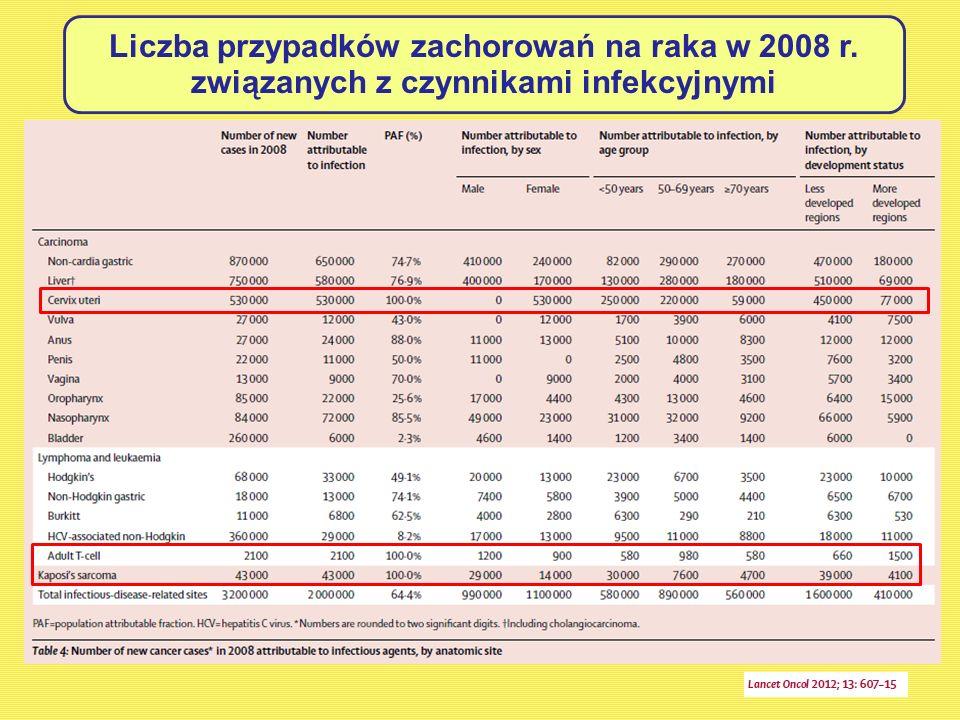 Liczba przypadków zachorowań na raka w 2008 r.