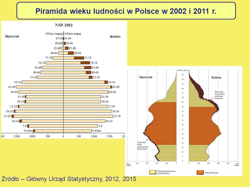 Piramida wieku ludności w Polsce w 2002 i 2011 r.