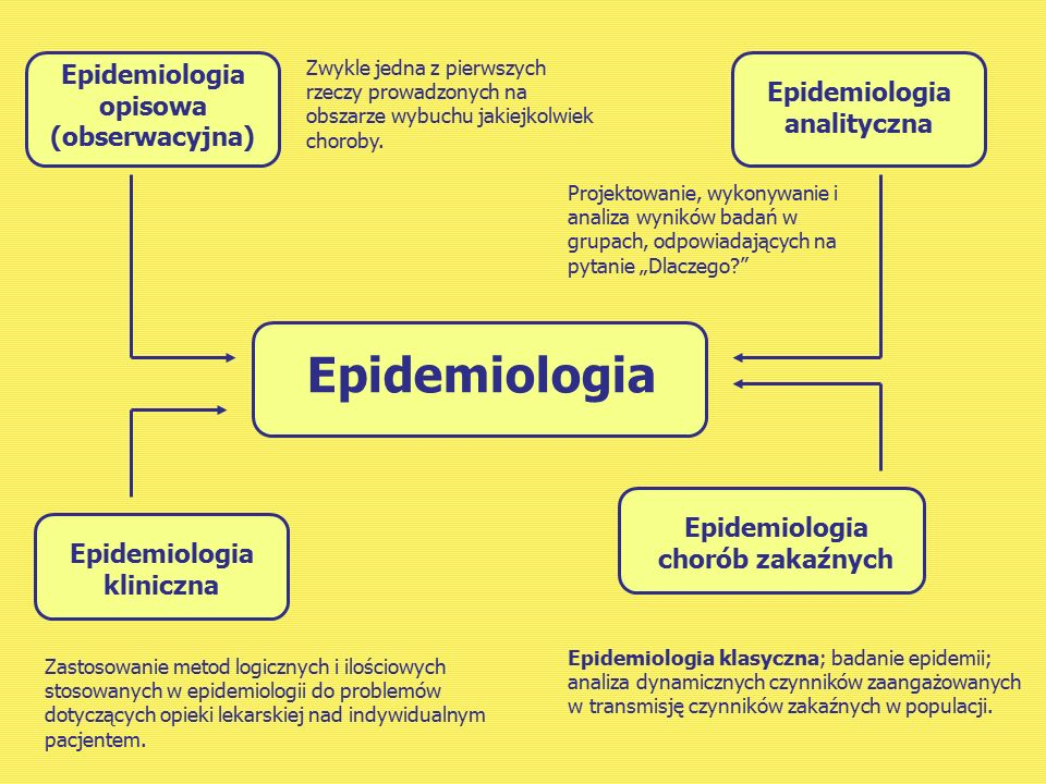 Epidemiologia Epidemiologia opisowa (obserwacyjna)