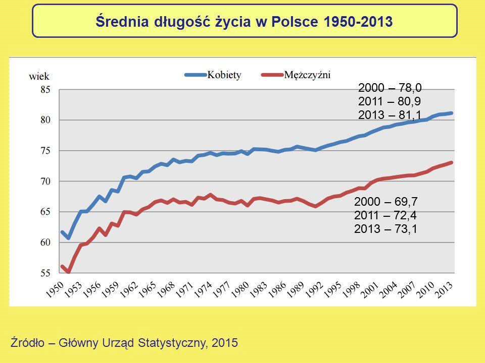 Średnia długość życia w Polsce 1950-2013
