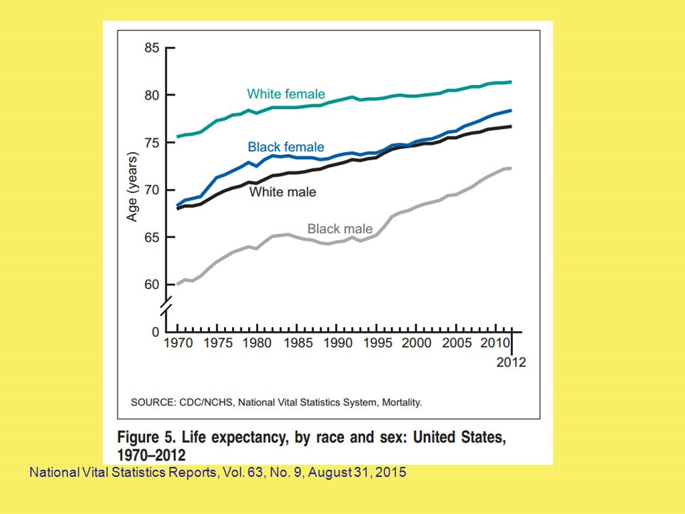 National Vital Statistics Reports, Vol. 63, No. 9, August 31, 2015
