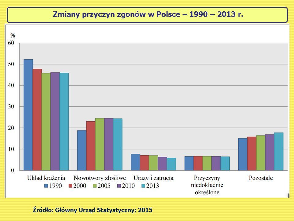 Zmiany przyczyn zgonów w Polsce – 1990 – 2013 r.