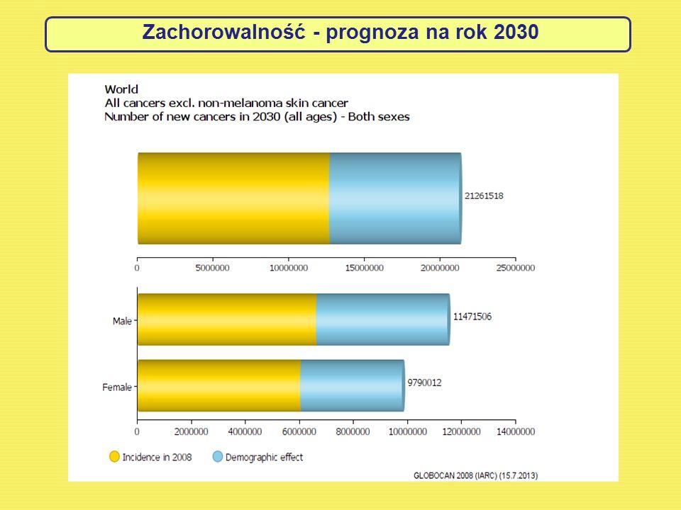 Zachorowalność - prognoza na rok 2030
