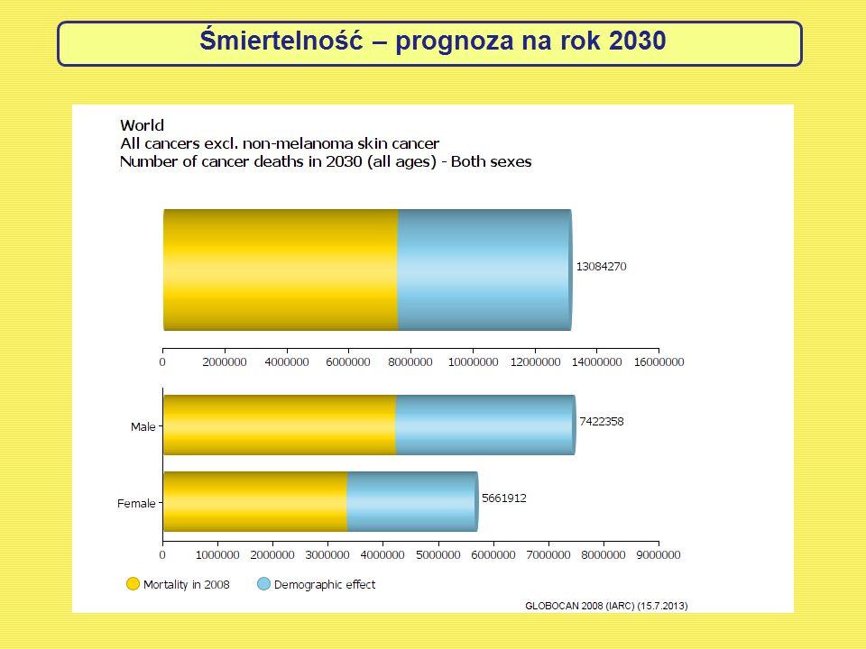Śmiertelność – prognoza na rok 2030