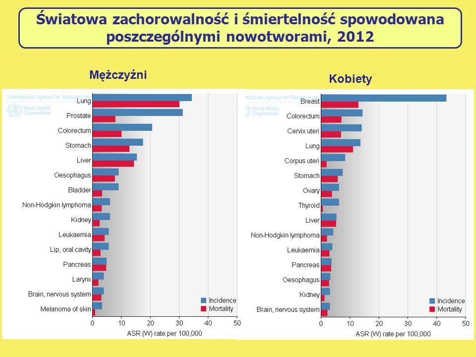 Światowa zachorowalność i śmiertelność spowodowana poszczególnymi nowotworami, 2012