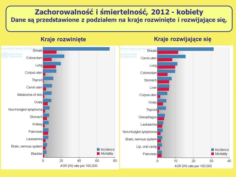 Zachorowalność i śmiertelność, 2012 - kobiety Dane są przedstawione z podziałem na kraje rozwinięte i rozwijające się,