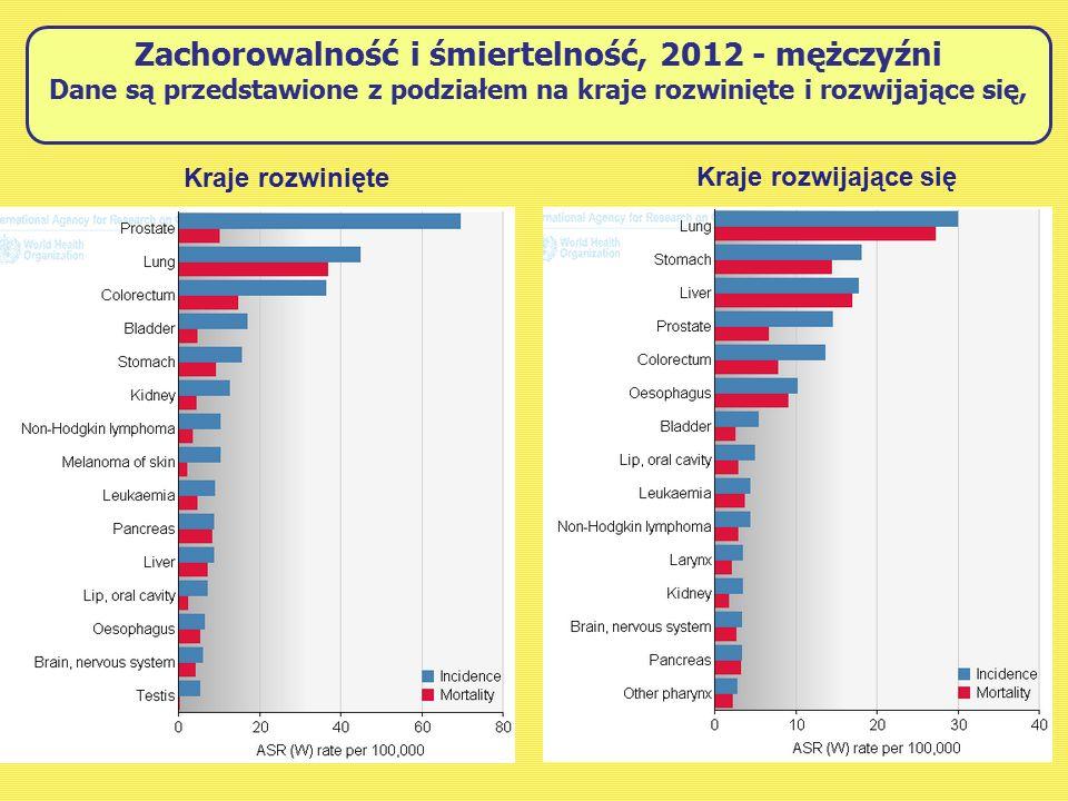 Zachorowalność i śmiertelność, 2012 - mężczyźni Dane są przedstawione z podziałem na kraje rozwinięte i rozwijające się,