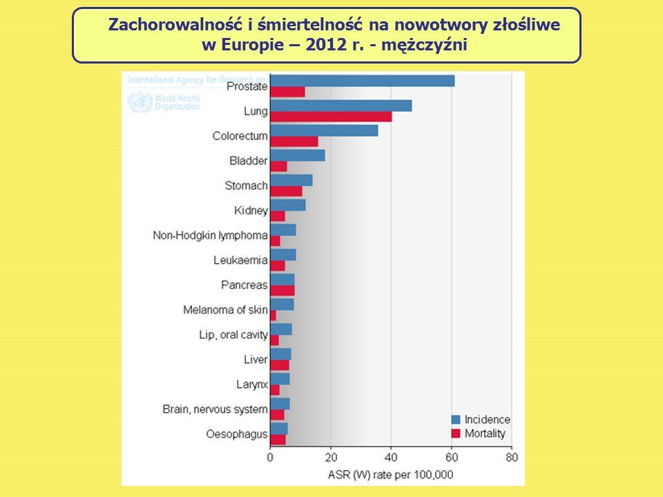 Zachorowalność i śmiertelność na nowotwory złośliwe w Europie – 2012 r