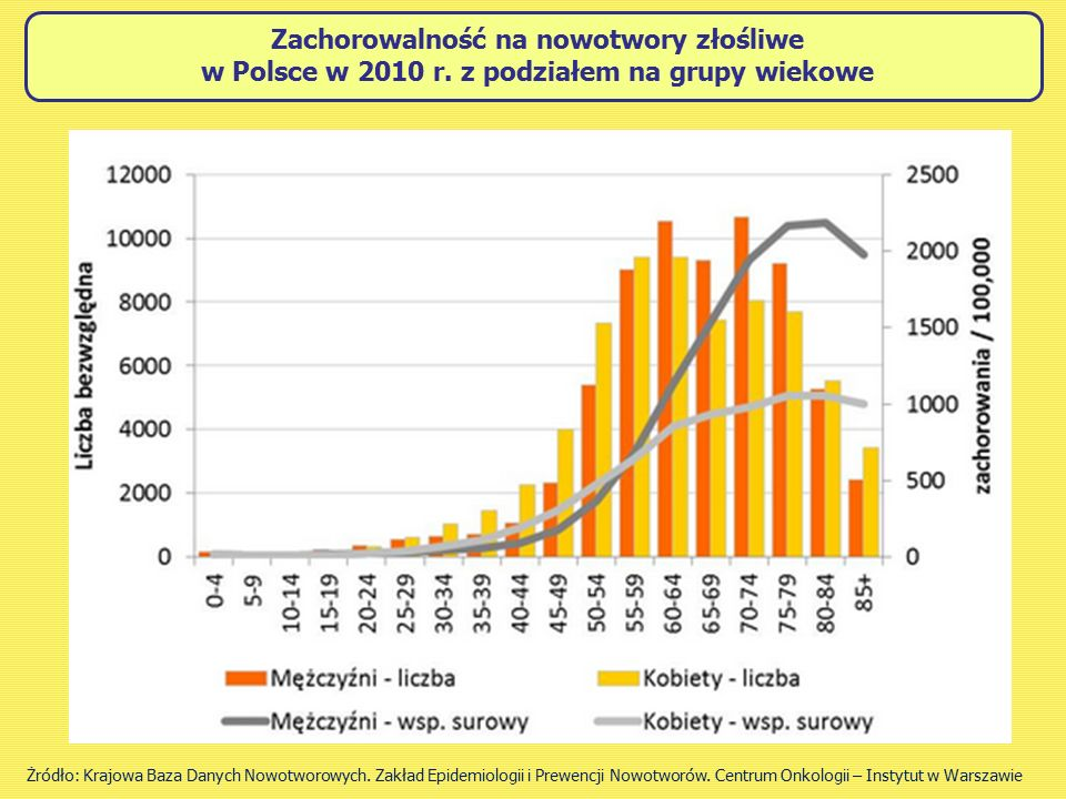 Zachorowalność na nowotwory złośliwe w Polsce w 2010 r
