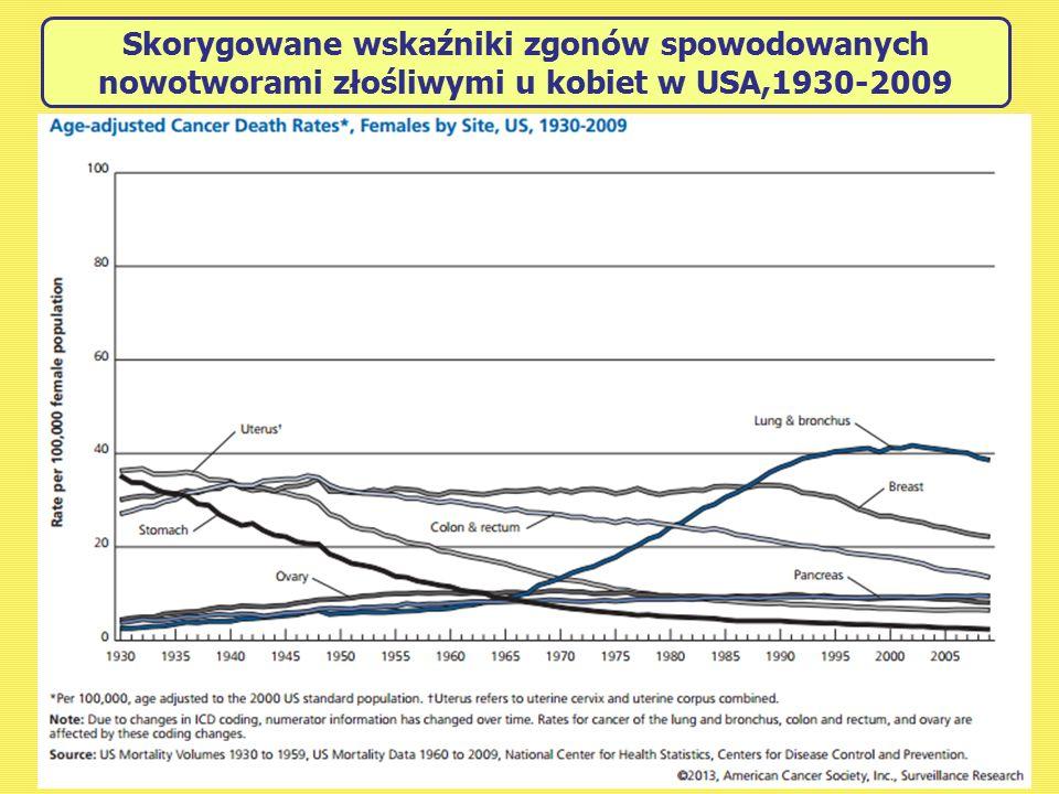 Skorygowane wskaźniki zgonów spowodowanych nowotworami złośliwymi u kobiet w USA,1930-2009