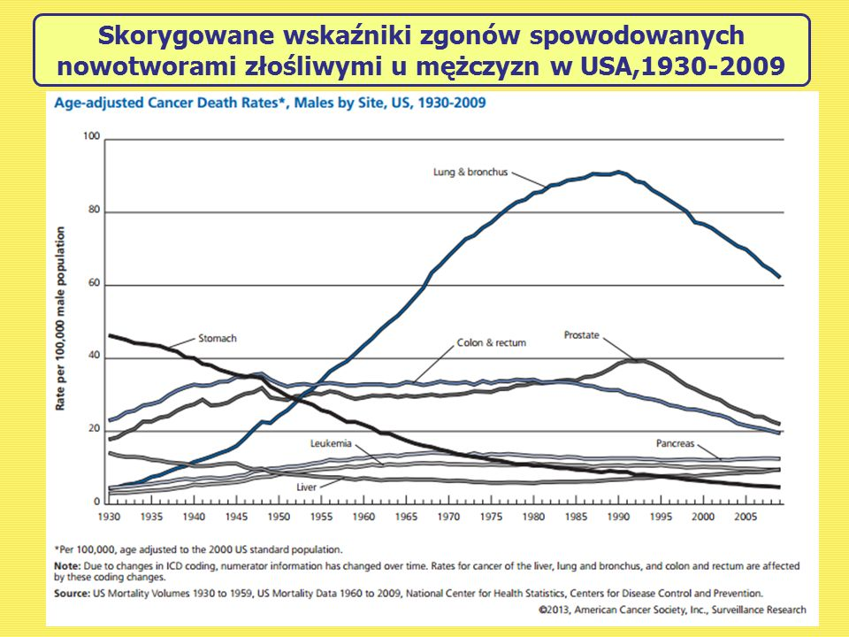 Skorygowane wskaźniki zgonów spowodowanych nowotworami złośliwymi u mężczyzn w USA,1930-2009