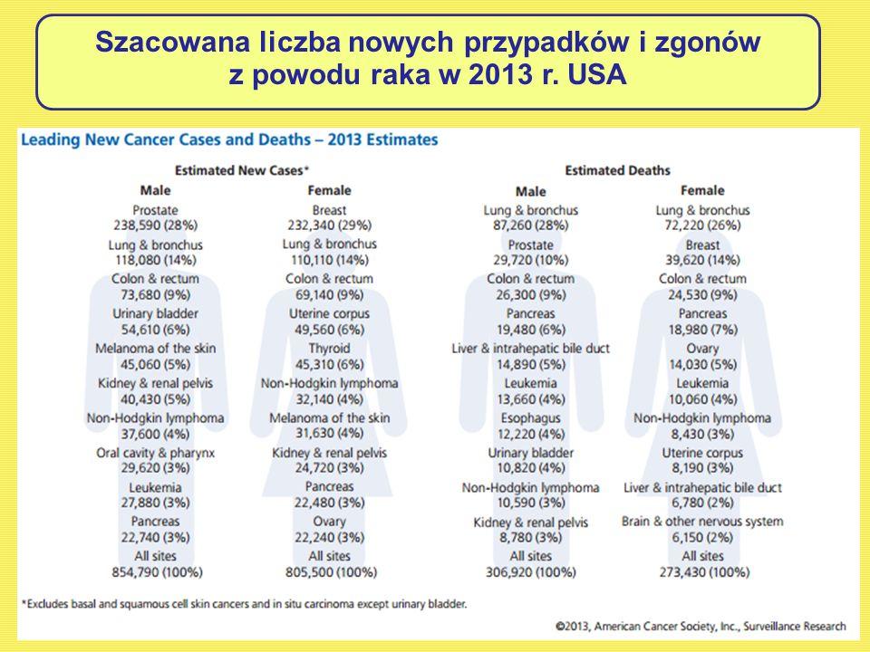 Szacowana liczba nowych przypadków i zgonów z powodu raka w 2013 r. USA