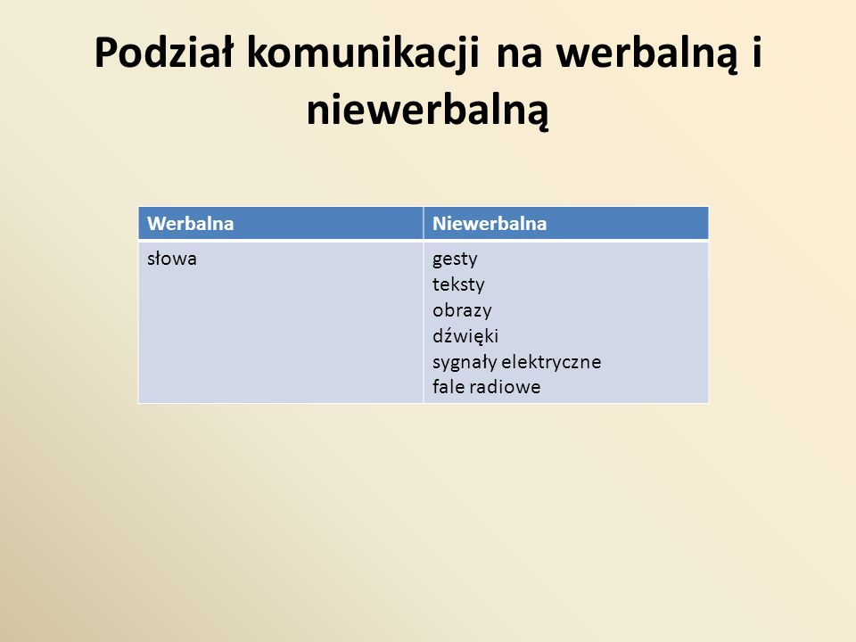 Podział komunikacji na werbalną i niewerbalną