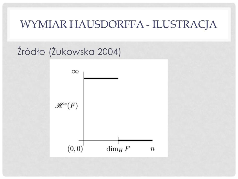Wymiar Hausdorffa - ilustracja