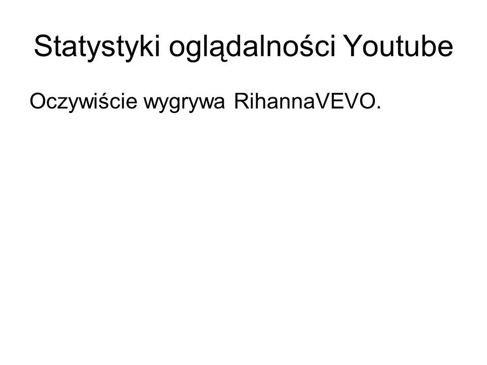 Statystyki oglądalności Youtube